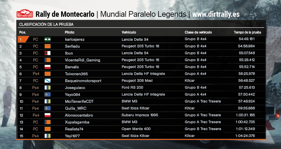 Tabla clasificacion Mundial Legends Montecarlo Dirt Rally