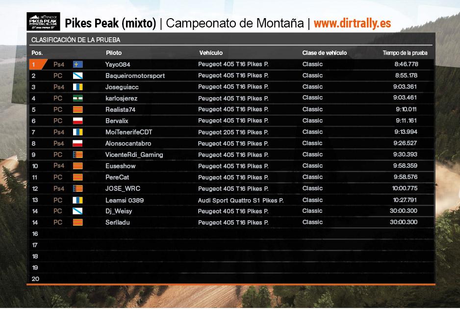 Tabla clasificación primera prueba campeonato de montaña (Mixto) dirt rally