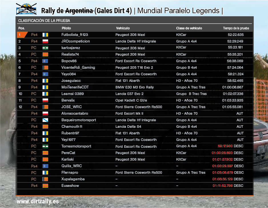 Tabla de clasificación rally de Argentina 2018 legends Dirt 4